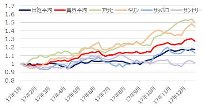 アサヒ ビール の 株価