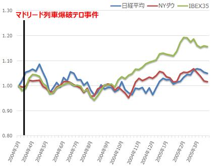 テロ事件による株アノマリー テロ事件による株価影響を検証